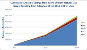 Cumulative Emission Savings Chart
