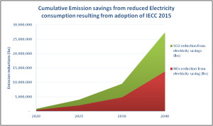 Cumulative Savings from Electricity