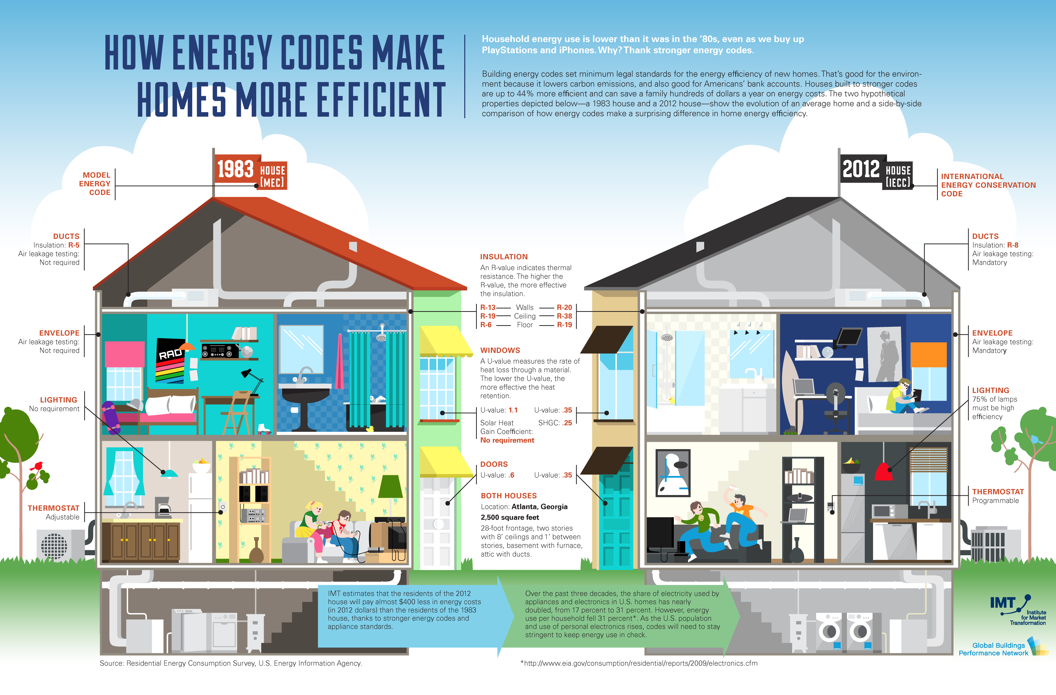 Energy conservation at home project